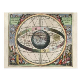 Scenography de la carte d'étoile Ptolemaic de