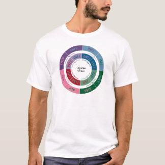 T-shirt Personnalité de MBTI : Diagramme cognitif de