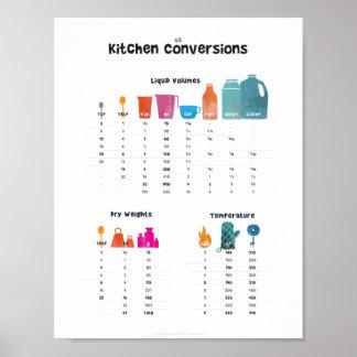 Table de conversion de cuisine posters