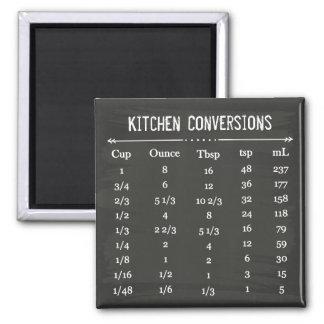 magnets mesures cuisine. Black Bedroom Furniture Sets. Home Design Ideas