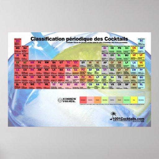 Tableau de classification des Cocktails