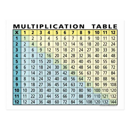 Tableau de multiplication calculatrice carte postale zazzle - Tableau tables de multiplication ...