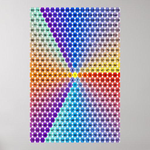 tableau de multiplication en spirale triangle posters zazzle
