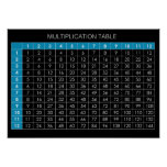 Tableau de multiplication posters