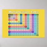 Tableau de multiplication pour les professeurs et poster