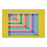Tableau de multiplication pour les professeurs et posters