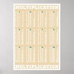 Tableau de multiplication - Tableaux de périodes -