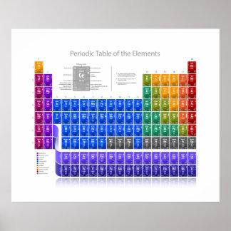 Tableau des éléments périodique - détail - blanc