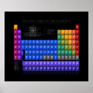 Tableau des éléments périodique - détail - noir II