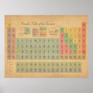 Tableau des éléments périodique posters