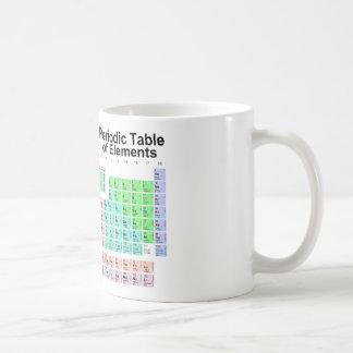 Tableau des éléments périodique mug à café