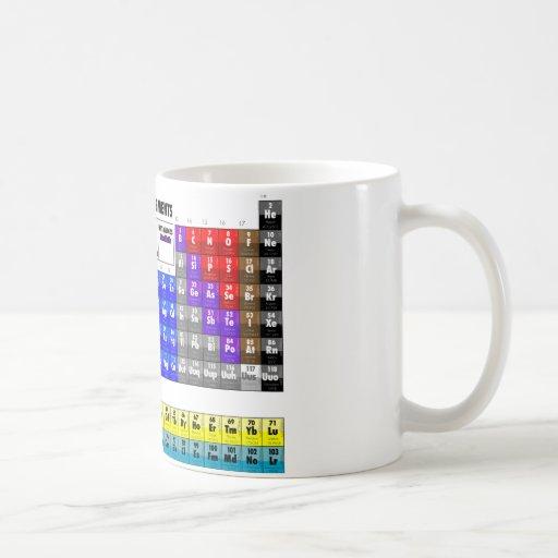 Tableau des éléments périodique tasse