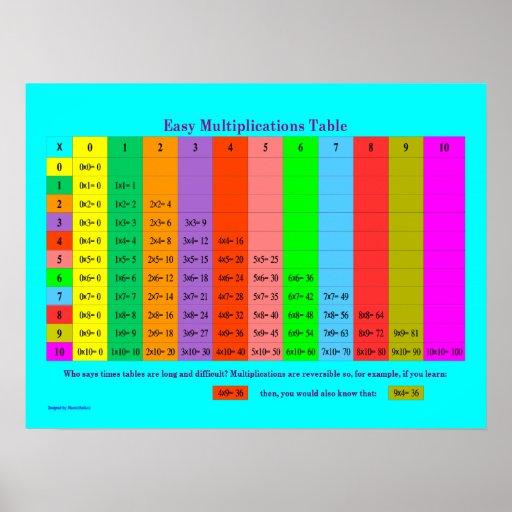 Tableau facile d'escalier de multiplications posters