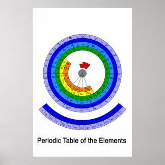Tableau périodique circulaire des éléments