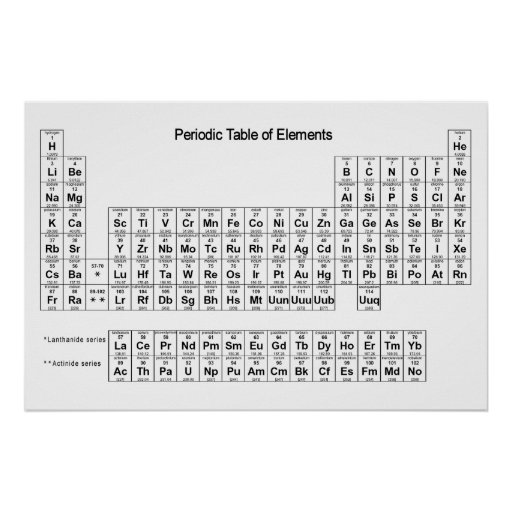 Tableau périodique d'affiche d'éléments