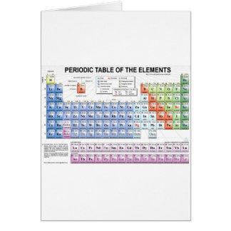 Tableau périodique des éléments cartes