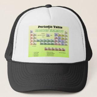 Tableau périodique des éléments rejetés casquette