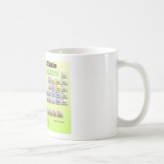 Tableau périodique des éléments rejetés tasses à café