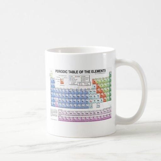 Tableau périodique des éléments tasse