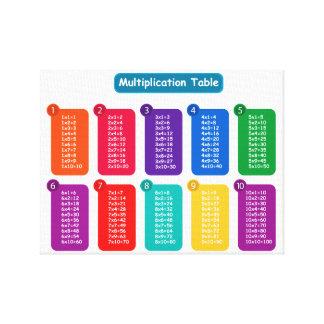 Toile Tableau de multiplication