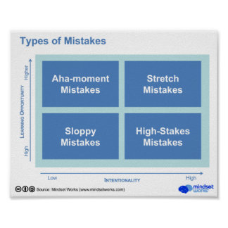 Types d'erreurs posters